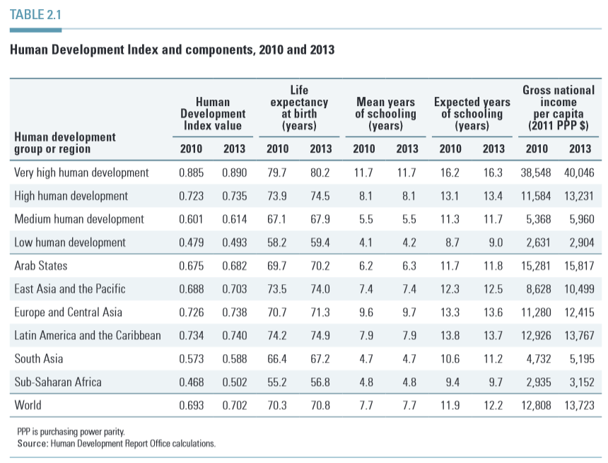 Some charts from Human Development Report 2014